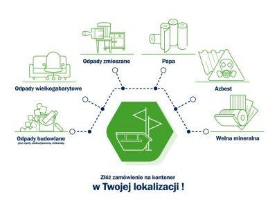 Jak pozbyć się śmieci? Tak prosto tylko w EcoEx